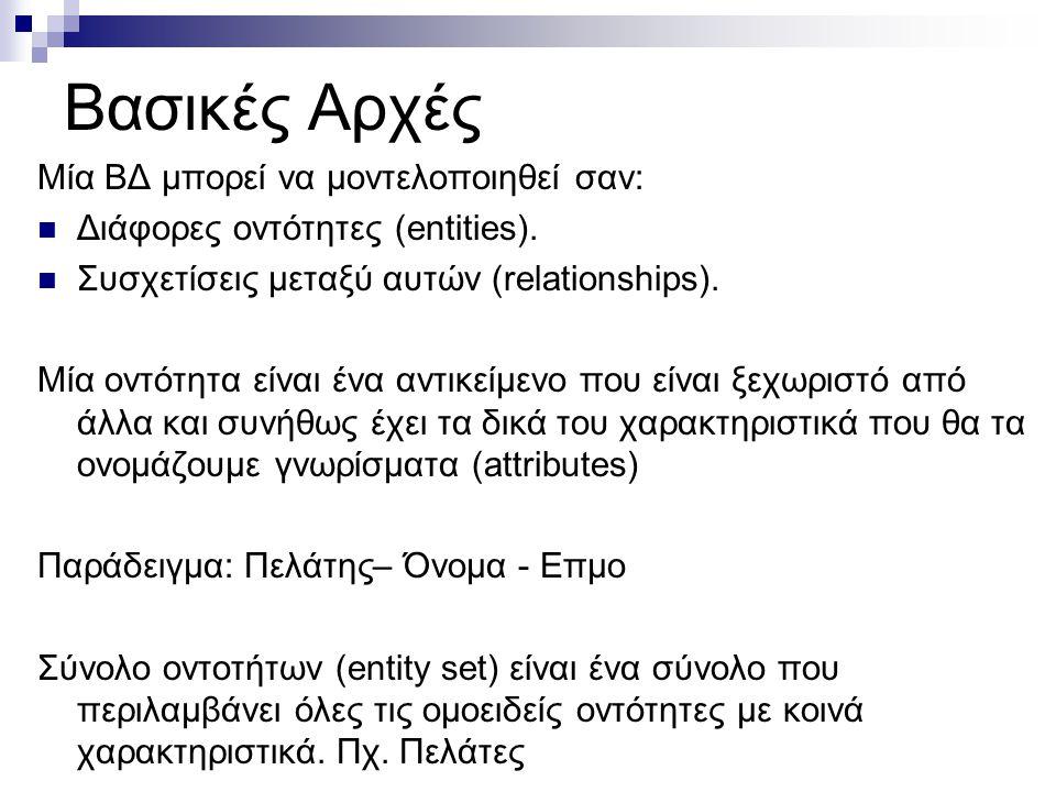 Σύνολα οντοτήτων Πελάτης και Δάνειο customer-id customer- customer- customer- loan- amount name street city number