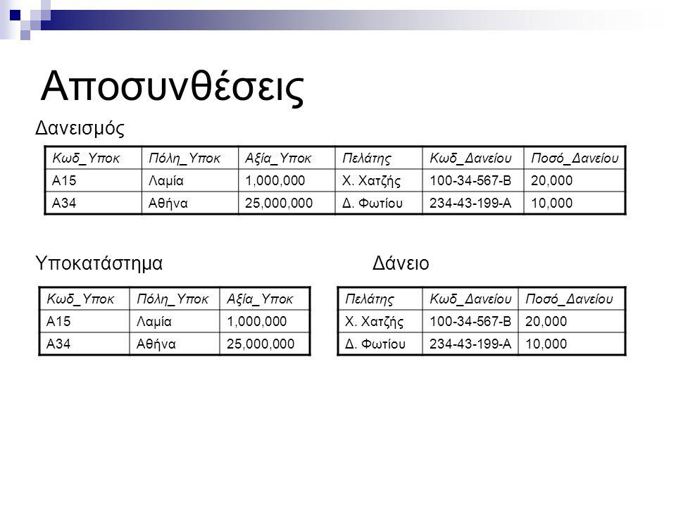 Αποσυνθέσεις Δανεισμός Υποκατάστημα Δάνειο Κωδ_ΥποκΠόλη_ΥποκΑξία_ΥποκΠελάτηςΚωδ_ΔανείουΠοσό_Δανείου Α15Λαμία1,000,000Χ.