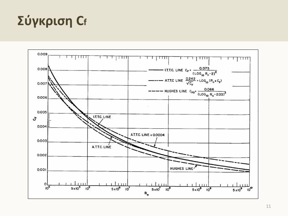 Σύγκριση C f 11