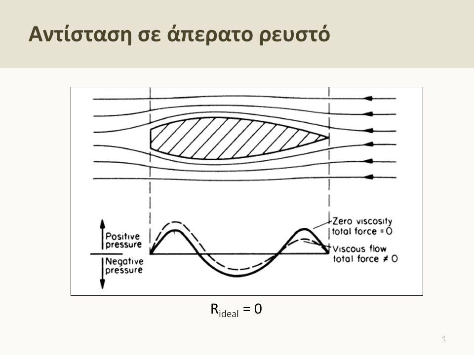Αντίσταση σε άπερατο ρευστό 1 R ideal = 0