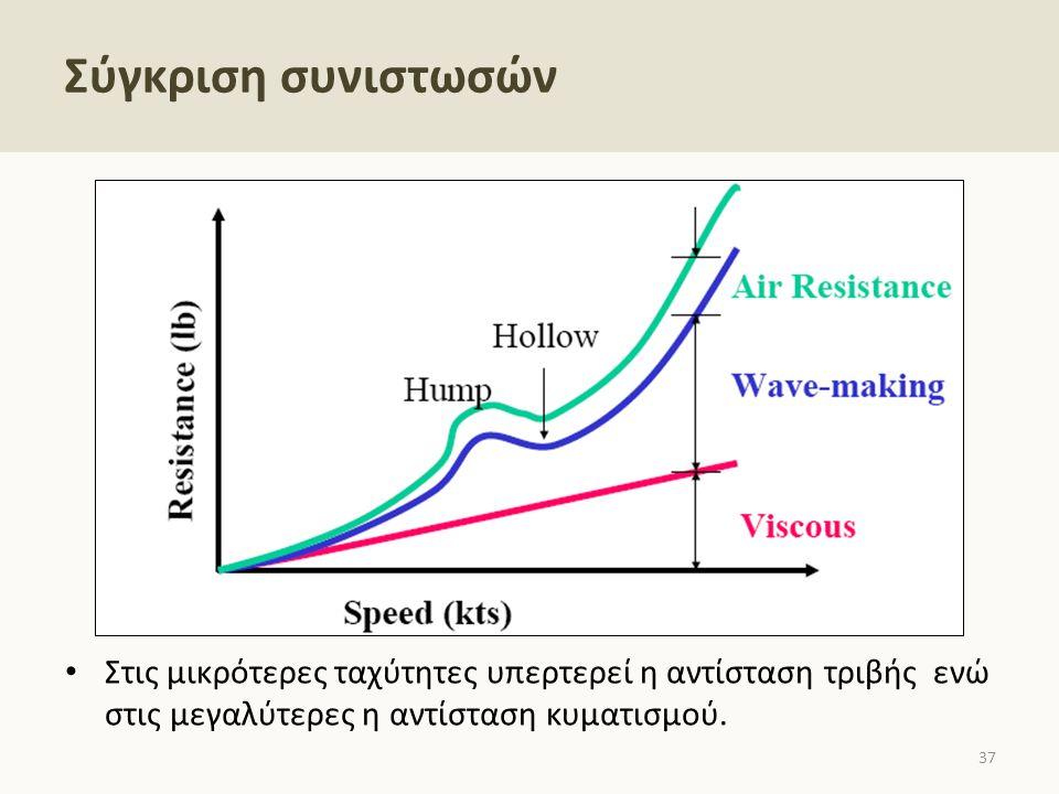 Σύγκριση συνιστωσών Στις μικρότερες ταχύτητες υπερτερεί η αντίσταση τριβής ενώ στις μεγαλύτερες η αντίσταση κυματισμού.