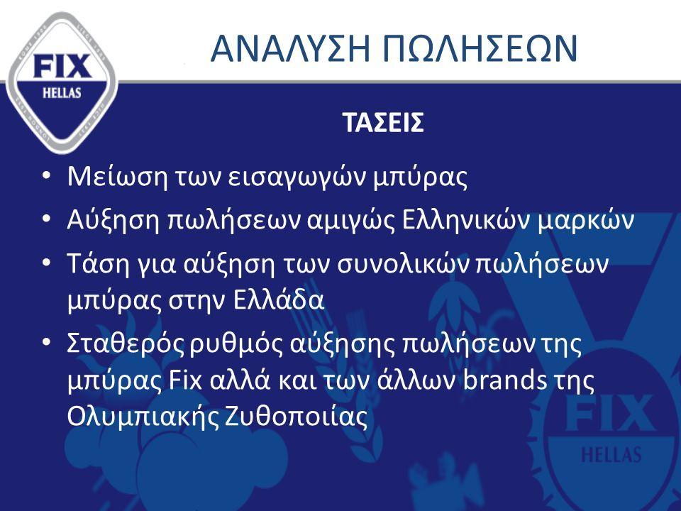 ΑΝΑΛΥΣΗ ΠΩΛΗΣΕΩΝ Μείωση των εισαγωγών μπύρας Αύξηση πωλήσεων αμιγώς Ελληνικών μαρκών Τάση για αύξηση των συνολικών πωλήσεων μπύρας στην Ελλάδα Σταθερός ρυθμός αύξησης πωλήσεων της μπύρας Fix αλλά και των άλλων brands της Ολυμπιακής Ζυθοποιίας ΤΑΣΕΙΣ