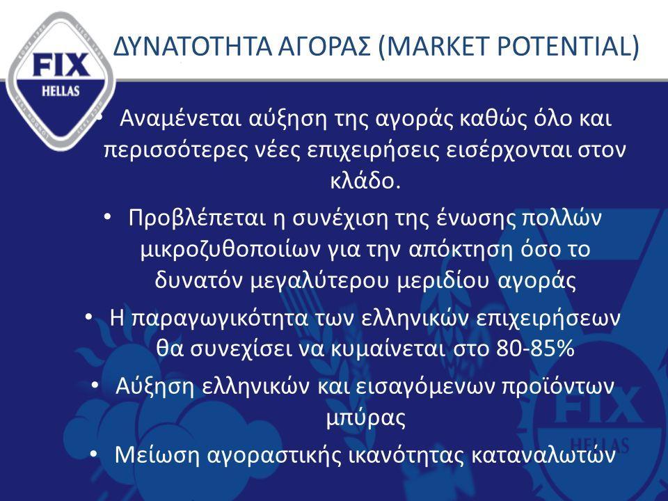 ΔΥΝΑΤΟΤΗΤΑ ΑΓΟΡΑΣ (MARKET POTENTIAL) Αναμένεται αύξηση της αγοράς καθώς όλο και περισσότερες νέες επιχειρήσεις εισέρχονται στον κλάδο.