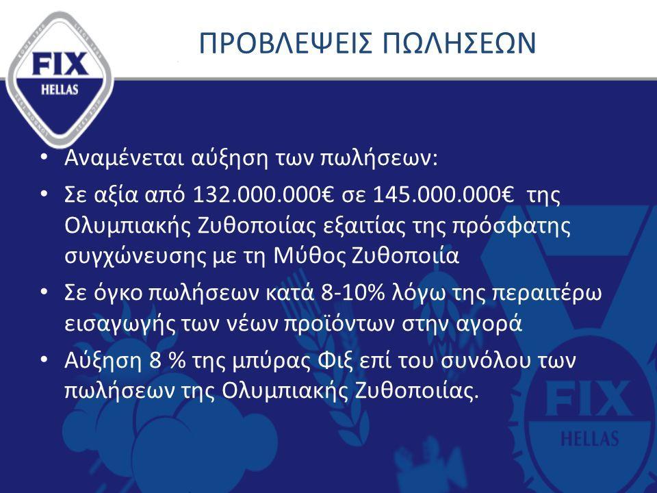 ΠΡΟΒΛΕΨΕΙΣ ΠΩΛΗΣΕΩΝ Αναμένεται αύξηση των πωλήσεων: Σε αξία από 132.000.000€ σε 145.000.000€ της Ολυμπιακής Ζυθοποιίας εξαιτίας της πρόσφατης συγχώνευσης με τη Μύθος Ζυθοποιία Σε όγκο πωλήσεων κατά 8-10% λόγω της περαιτέρω εισαγωγής των νέων προϊόντων στην αγορά Αύξηση 8 % της μπύρας Φιξ επί του συνόλου των πωλήσεων της Ολυμπιακής Ζυθοποιίας.
