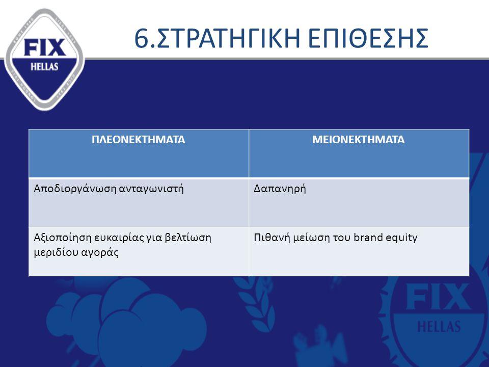 6.ΣΤΡΑΤΗΓΙΚΗ ΕΠΙΘΕΣΗΣ ΠΛΕΟΝΕΚΤΗΜΑΤΑΜΕΙΟΝΕΚΤΗΜΑΤΑ Αποδιοργάνωση ανταγωνιστήΔαπανηρή Αξιοποίηση ευκαιρίας για βελτίωση μεριδίου αγοράς Πιθανή μείωση του brand equity