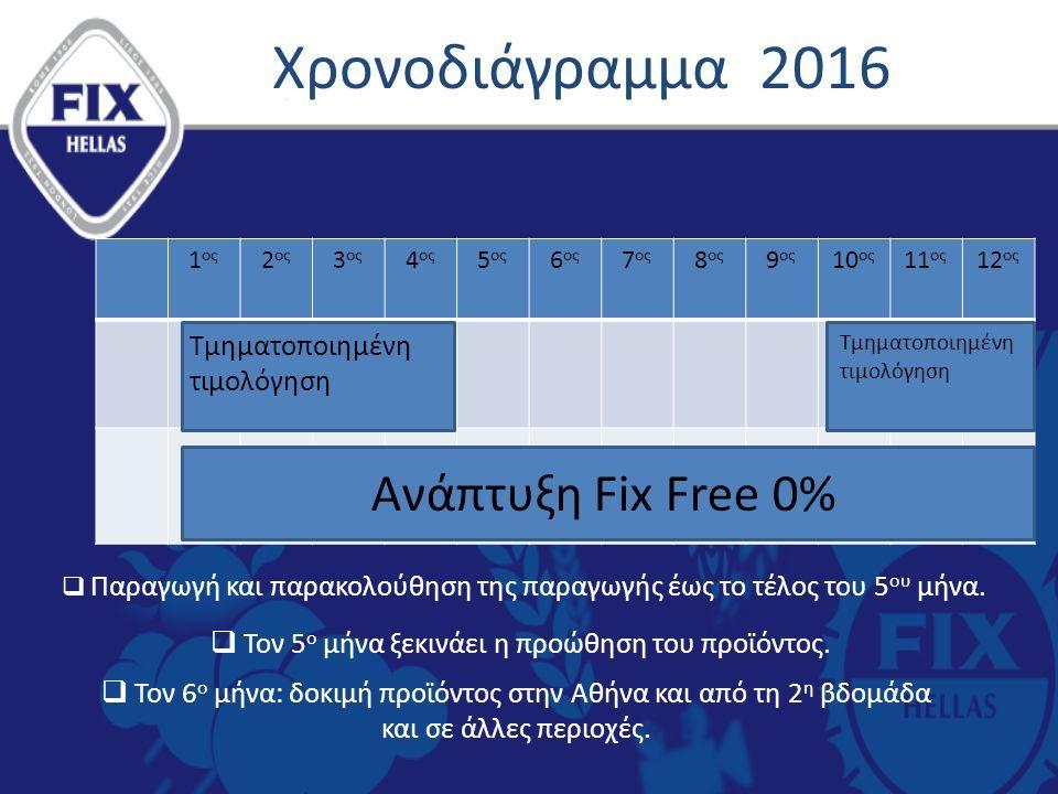 Χρονοδιάγραμμα 2016 1 ος 2 ος 3 ος 4 ος 5 ος 6 ος 7 ος 8 ος 9 ος 10 ος 11 ος 12 ος  Παραγωγή και παρακολούθηση της παραγωγής έως το τέλος του 5 ου μήνα.
