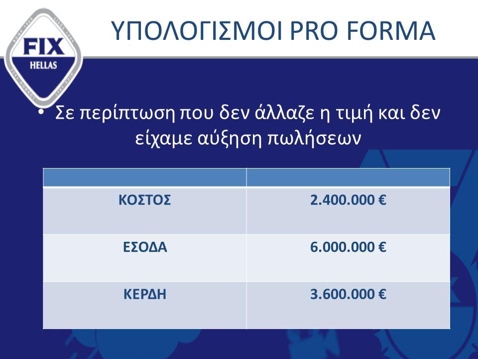 ΥΠΟΛΟΓΙΣΜΟΙ PRO FORMA Σε περίπτωση που δεν άλλαζε η τιμή και δεν είχαμε αύξηση πωλήσεων ΚΟΣΤΟΣ2.400.000 € ΕΣΟΔΑ6.000.000 € ΚΕΡΔΗ3.600.000 €