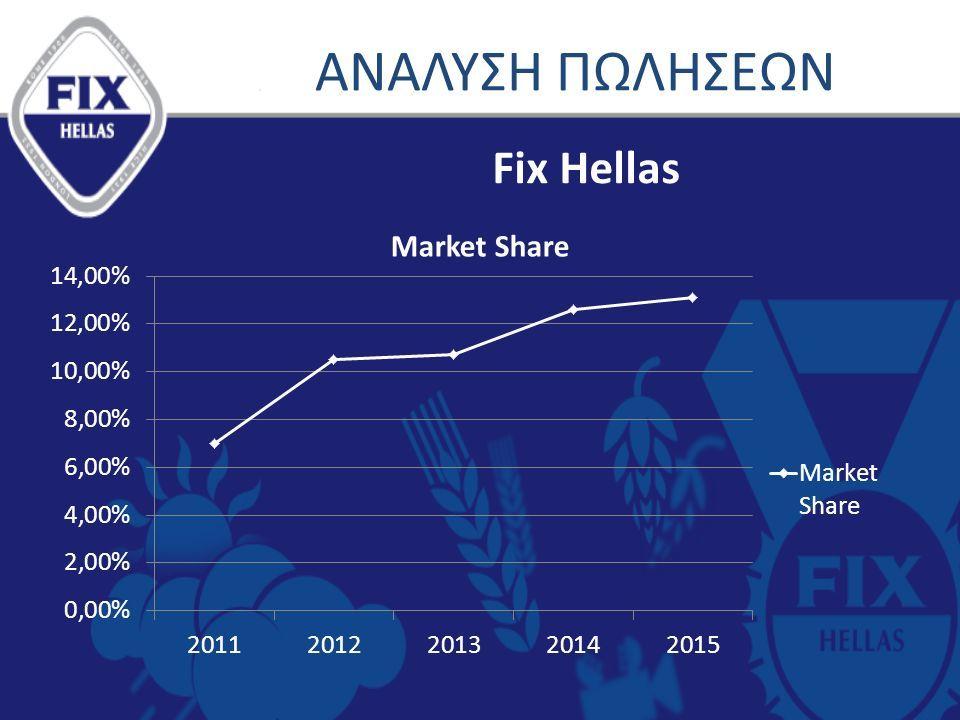 ΑΝΑΛΥΣΗ ΠΩΛΗΣΕΩΝ Fix Hellas