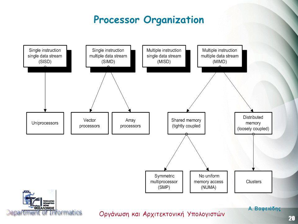 20 Οργάνωση και Αρχιτεκτονική Υπολογιστών A. Βαφειάδης Processor Organization