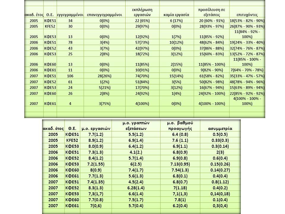 ΚΦΕ: % περάτωσης εργασιών ΚΦΕ: εγκαταλείψεις %