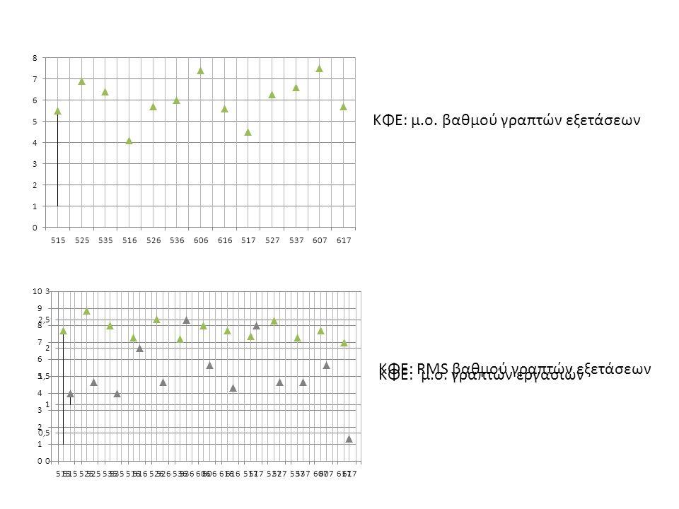 ΚΦΕ: μ.ο. βαθμού γραπτών εξετάσεων ΚΦΕ: RMS βαθμού γραπτών εξετάσεων ΚΦΕ: μ.ο. γραπτών εργασιών