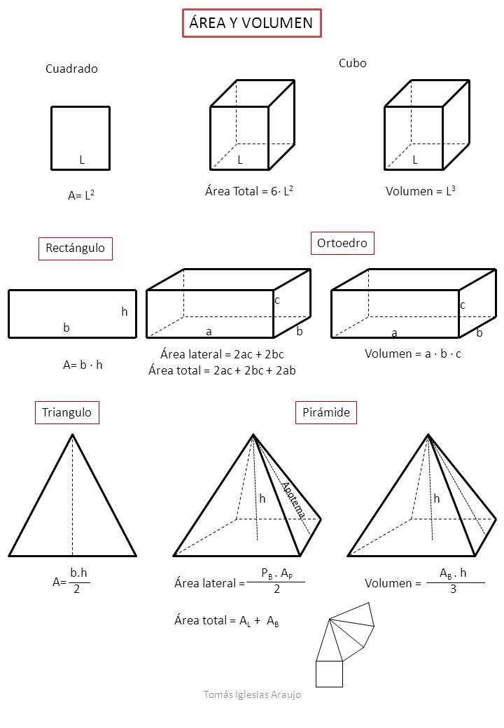 ÁREA Y VOLUMEN Ortoedro Rectángulo Cubo TrianguloPirámide A= L 2 Cuadrado L Área Total = 6· L 2 L Volumen = L 3 L A= b · h h b b.h 2 A= Volumen = A B.