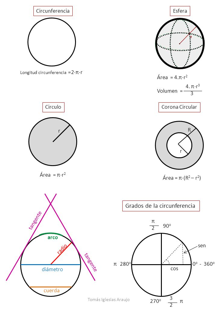Circunferencia CirculoCorona Circular Longitud circunferencia =2·π·r r R Área = π·(R 2 – r 2 ) Esfera Área = 4.π·r 2 4. π·r 3 3 Volumen = Área = π·r 2