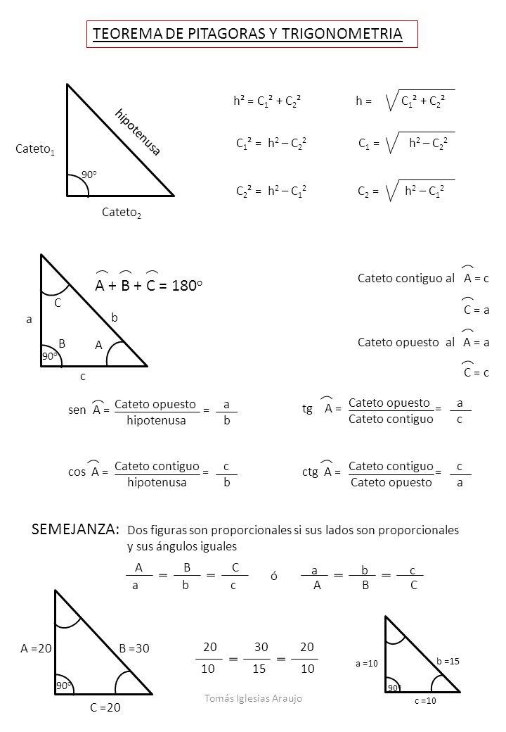 h² = C 1 ² + C 2 ² Cateto 2 hipotenusa Cateto 1 C 2 ² = h 2 – C 1 2 C 1 ² = h 2 – C 2 2 h = C 1 ² + C 2 ² C 2 = h 2 – C 1 2 C 1 = h 2 – C 2 2 90 o TEO