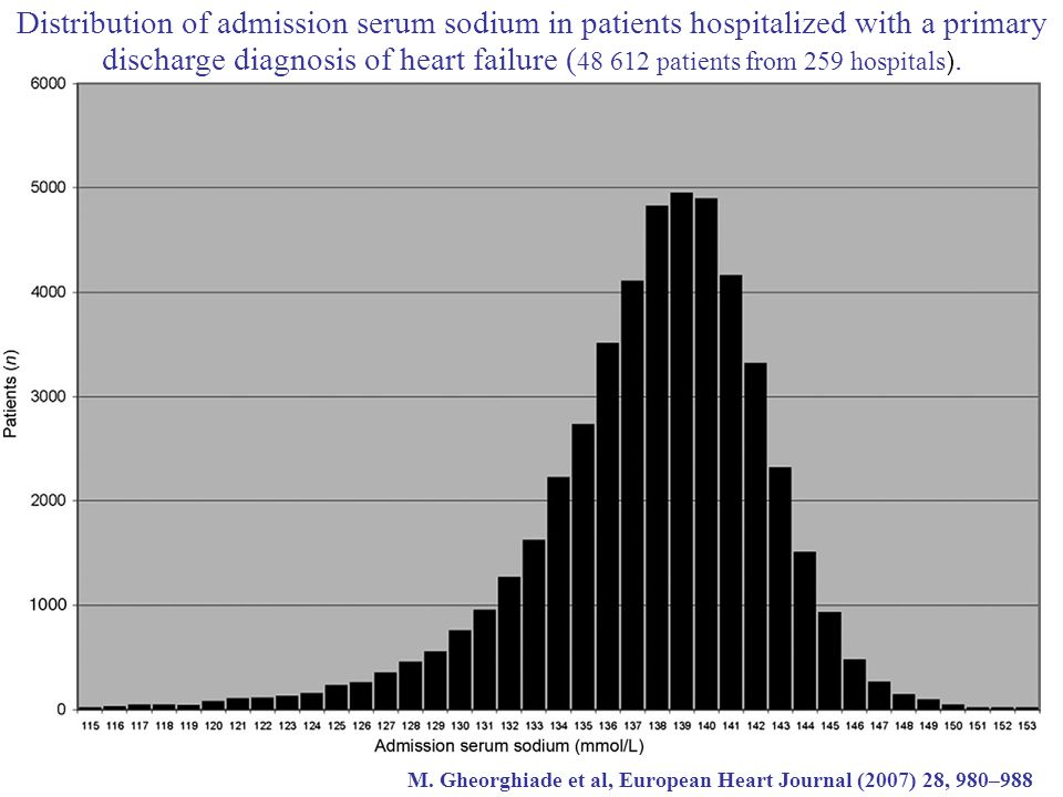 Distribution of admission serum sodium in patients hospitalized with a primary discharge diagnosis of heart failure ( 48 612 patients from 259 hospita