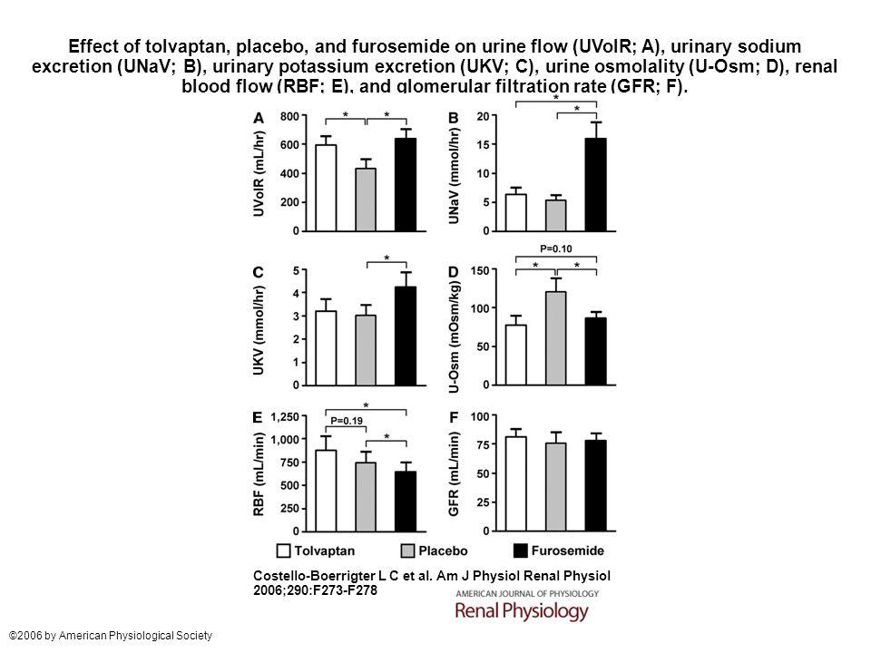 Effect of tolvaptan, placebo, and furosemide on urine flow (UVolR; A), urinary sodium excretion (UNaV; B), urinary potassium excretion (UKV; C), urine osmolality (U-Osm; D), renal blood flow (RBF; E), and glomerular filtration rate (GFR; F).