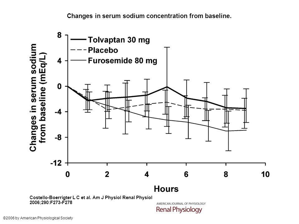 Changes in serum sodium concentration from baseline. Costello-Boerrigter L C et al. Am J Physiol Renal Physiol 2006;290:F273-F278 ©2006 by American Ph