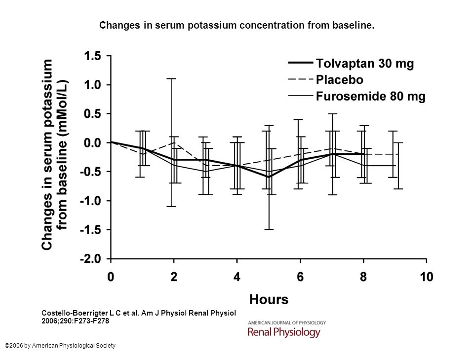 Changes in serum potassium concentration from baseline. Costello-Boerrigter L C et al. Am J Physiol Renal Physiol 2006;290:F273-F278 ©2006 by American