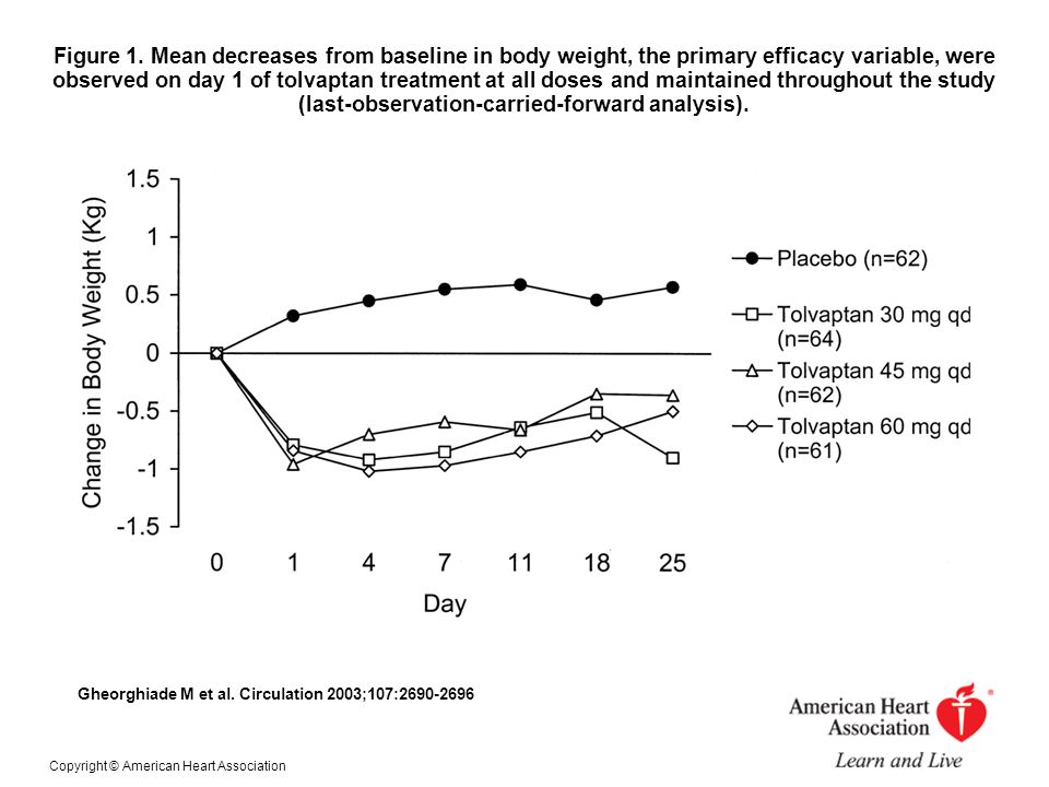 Figure 1. Mean decreases from baseline in body weight, the primary efficacy variable, were observed on day 1 of tolvaptan treatment at all doses and m
