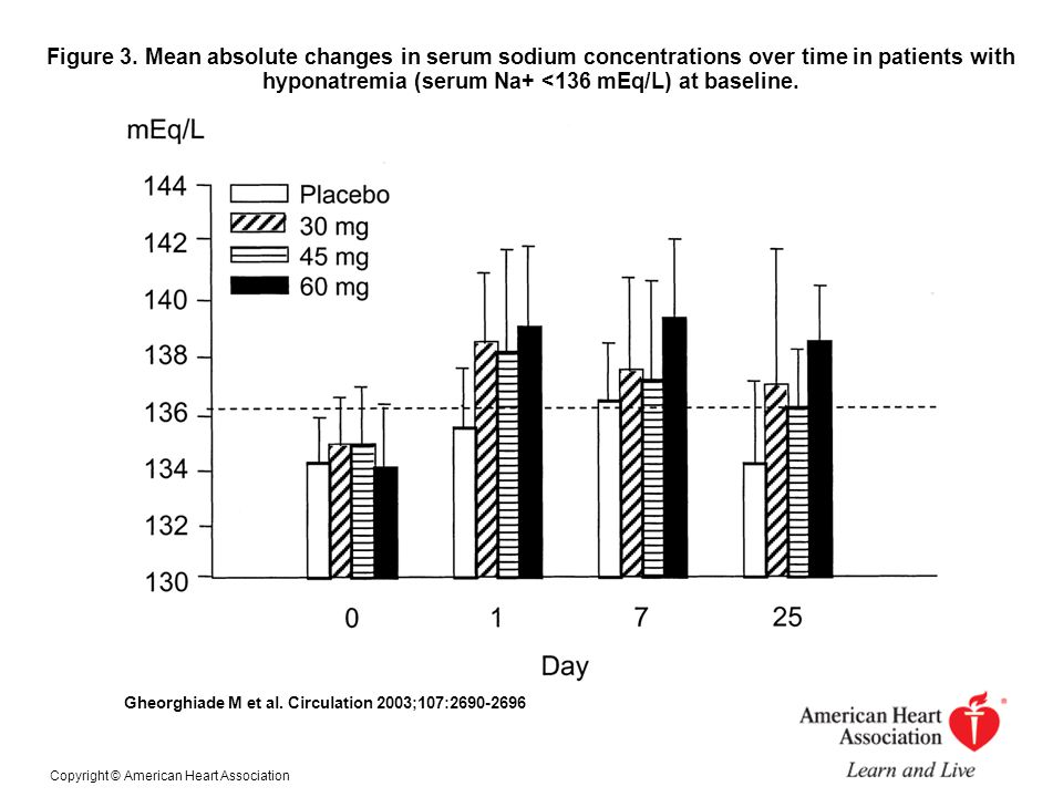 Figure 3. Mean absolute changes in serum sodium concentrations over time in patients with hyponatremia (serum Na+ <136 mEq/L) at baseline. Gheorghiade