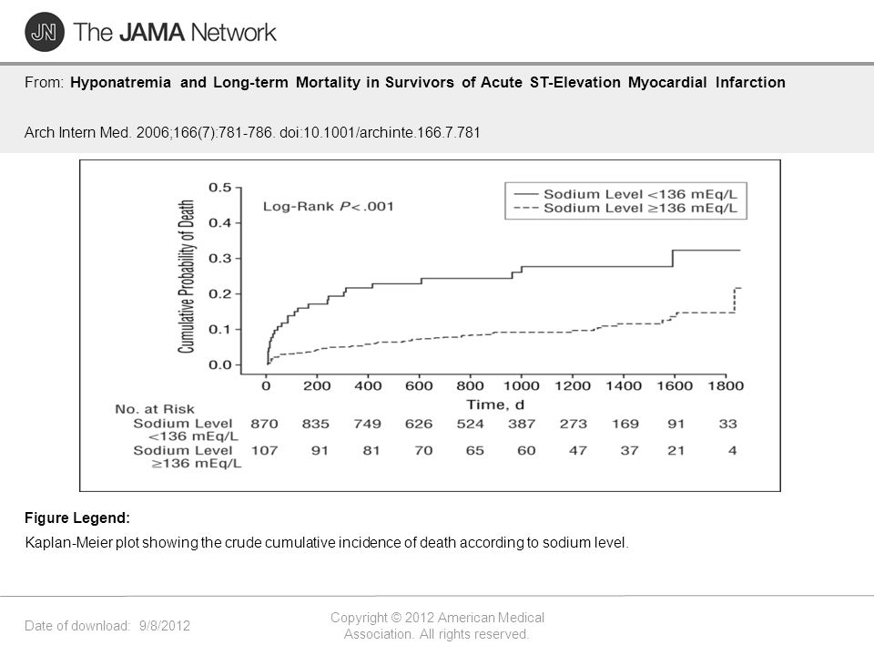 Date of download: 9/8/2012 Copyright © 2012 American Medical Association. All rights reserved. From: Hyponatremia and Long-term Mortality in Survivors