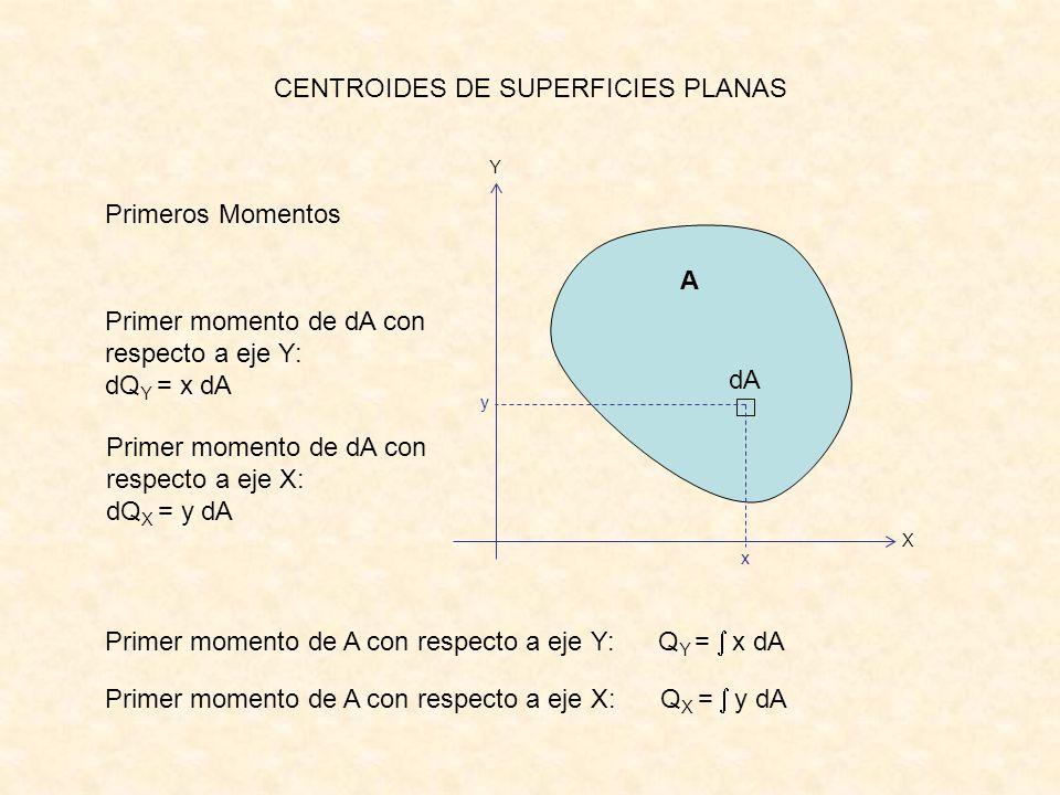 CENTROIDES DE SUPERFICIES PLANAS Primeros Momentos A dA X Y y x Primer momento de A con respecto a eje Y: Q Y = x dA Primer momento de A con respecto
