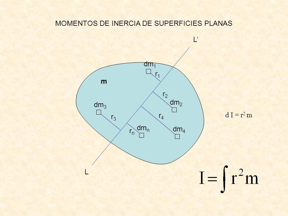 m dm 2 r n L L dm n dm 3 dm 1 dm 4 r 4 r 3 r 2 r 1 d I = r 2 m MOMENTOS DE INERCIA DE SUPERFICIES PLANAS