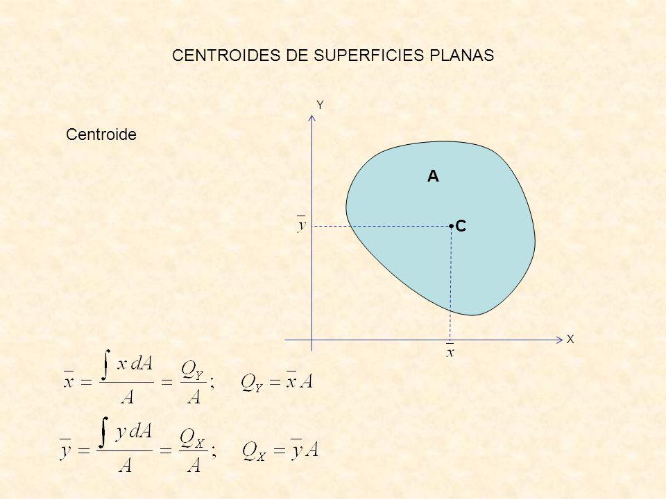 CENTROIDES DE SUPERFICIES PLANAS A X Y Centroide C