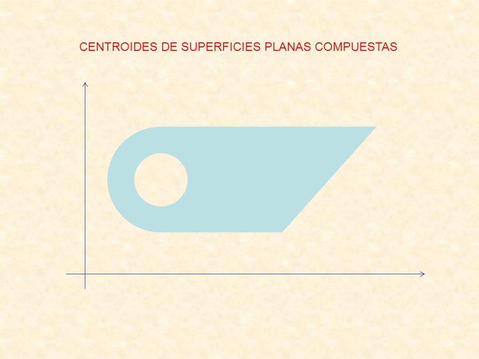 CENTROIDES DE SUPERFICIES PLANAS COMPUESTAS