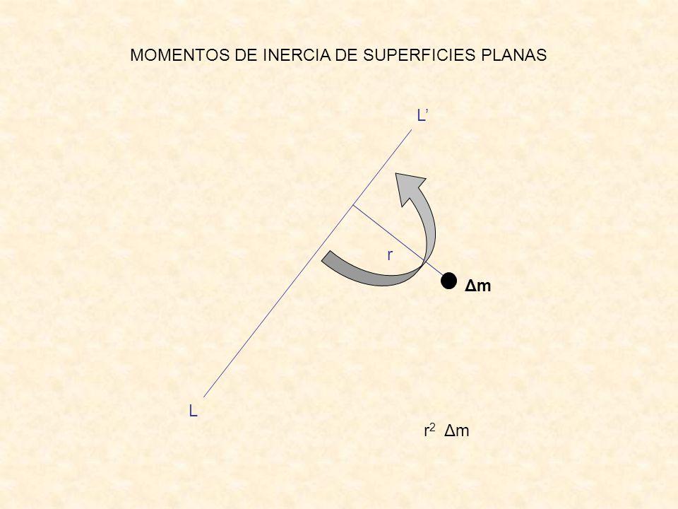 MOMENTOS DE INERCIA DE SUPERFICIES PLANAS L L r ΔmΔm r 2 Δm