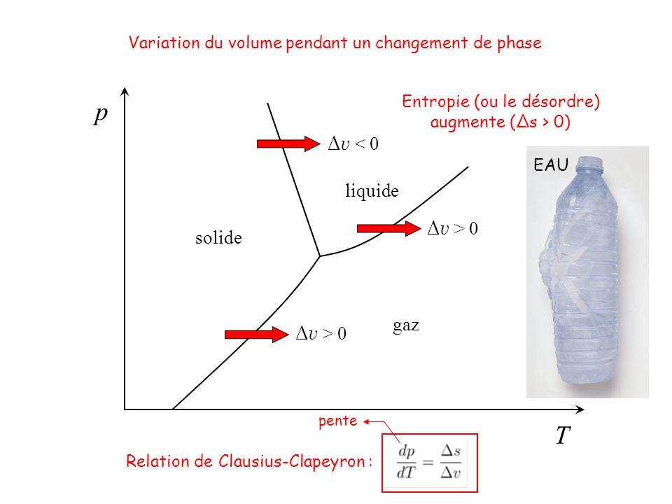 T p solide gaz liquide Variation du volume pendant un changement de phase Relation de Clausius-Clapeyron : Entropie (ou le désordre) augmente (Δs > 0)