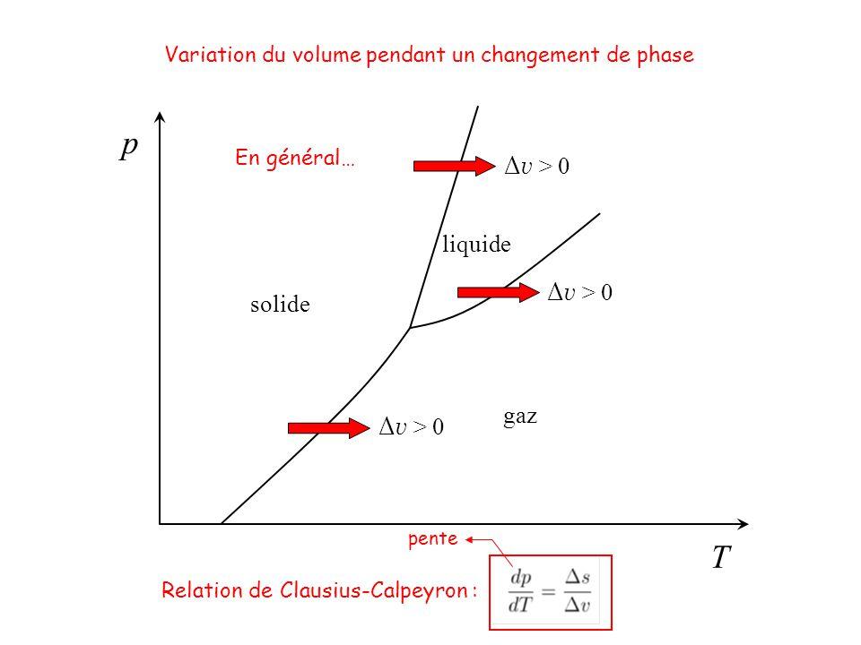 T p solide gaz liquide Variation du volume pendant un changement de phase Relation de Clausius-Calpeyron : Δ v > 0 pente En général…