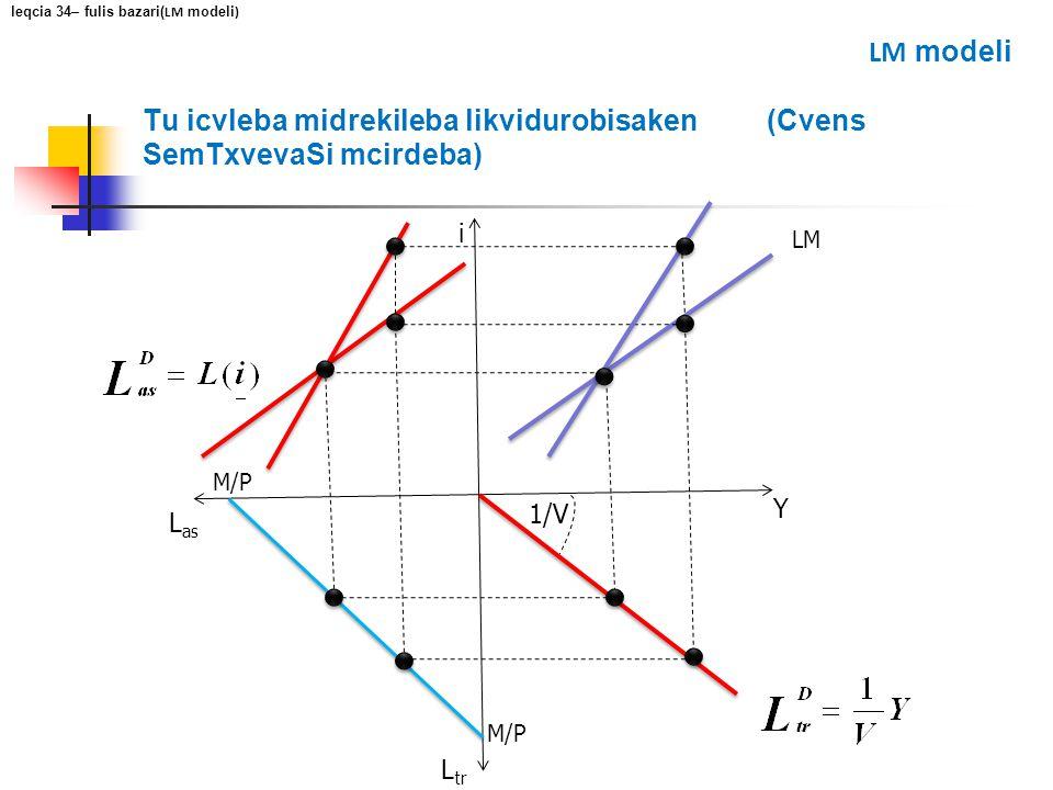 Tu icvleba midrekileba likvidurobisaken (Cvens SemTxvevaSi mcirdeba) i Y L as L tr M/P 1/V LM leqcia 34– fulis bazari( LM modeli ) LM modeli