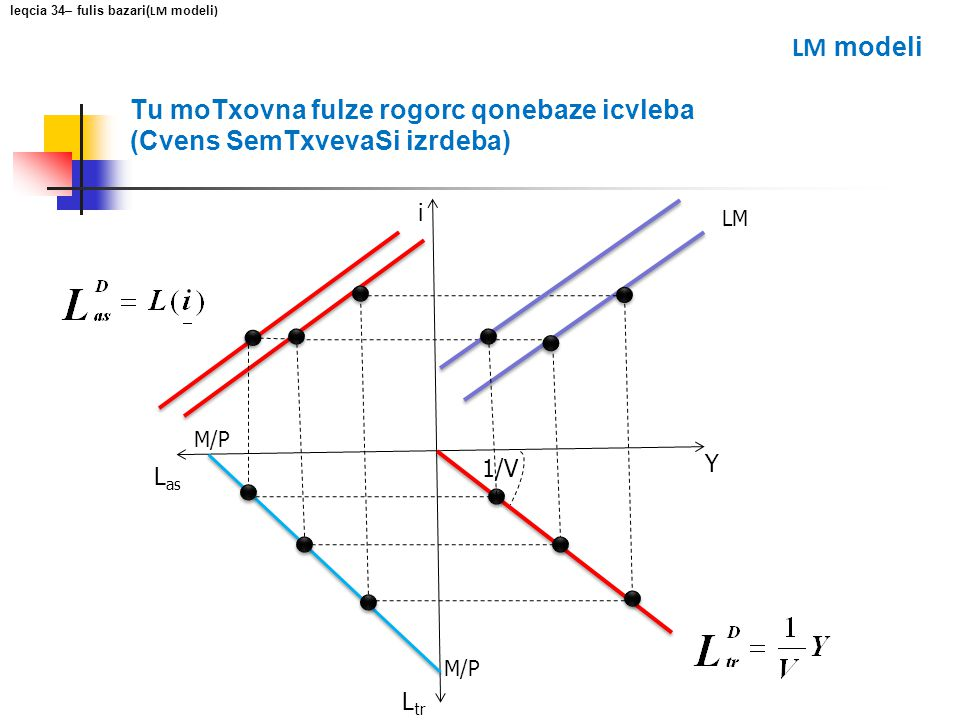 Tu moTxovna fulze rogorc qonebaze icvleba (Cvens SemTxvevaSi izrdeba) i Y L as L tr M/P 1/V LM leqcia 34– fulis bazari( LM modeli ) LM modeli