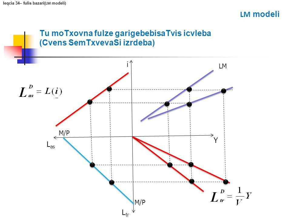 Tu moTxovna fulze garigebebisaTvis icvleba (Cvens SemTxvevaSi izrdeba) i Y L as L tr M/P LM leqcia 34– fulis bazari( LM modeli ) LM modeli