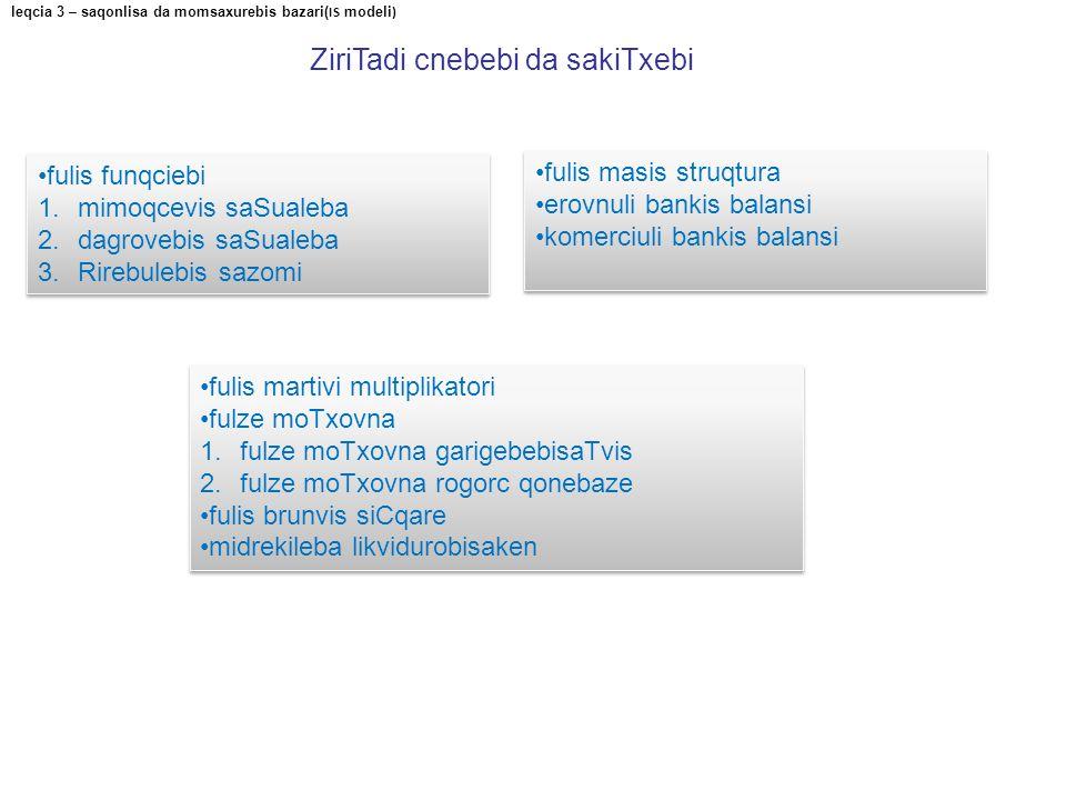 ZiriTadi cnebebi da sakiTxebi leqcia 3 – saqonlisa da momsaxurebis bazari( IS modeli ) fulis funqciebi 1.mimoqcevis saSualeba 2.dagrovebis saSualeba 3