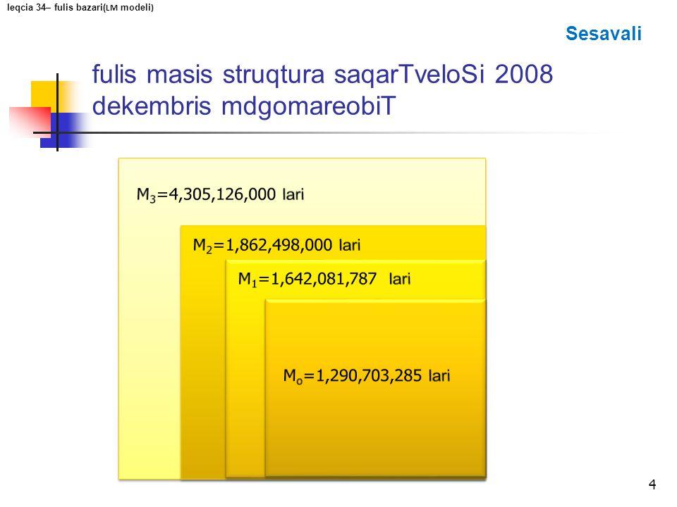 fulis masis struqtura saqarTveloSi 2008 dekembris mdgomareobiT 4 leqcia 34– fulis bazari( LM modeli ) Sesavali