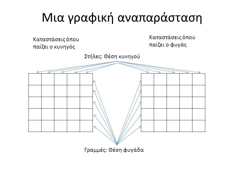 Μια γραφική αναπαράσταση Καταστάσεις όπου παίζει ο κυνηγός Καταστάσεις όπου παίζει ο φυγάς Στήλες: Θέση κυνηγού Γραμμές: Θέση φυγάδα