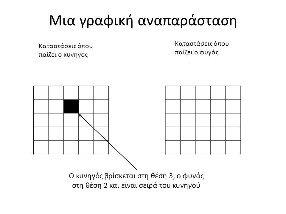 Μια γραφική αναπαράσταση Καταστάσεις όπου παίζει ο κυνηγός Καταστάσεις όπου παίζει ο φυγάς Ο κυνηγός βρίσκεται στη θέση 3, ο φυγάς στη θέση 2 και είναι σειρά του κυνηγού