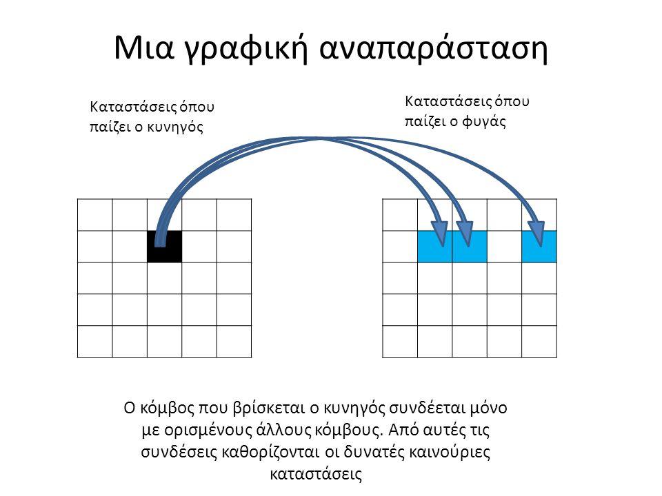 Μια γραφική αναπαράσταση Καταστάσεις όπου παίζει ο κυνηγός Καταστάσεις όπου παίζει ο φυγάς Ο κόμβος που βρίσκεται ο κυνηγός συνδέεται μόνο με ορισμένους άλλους κόμβους.