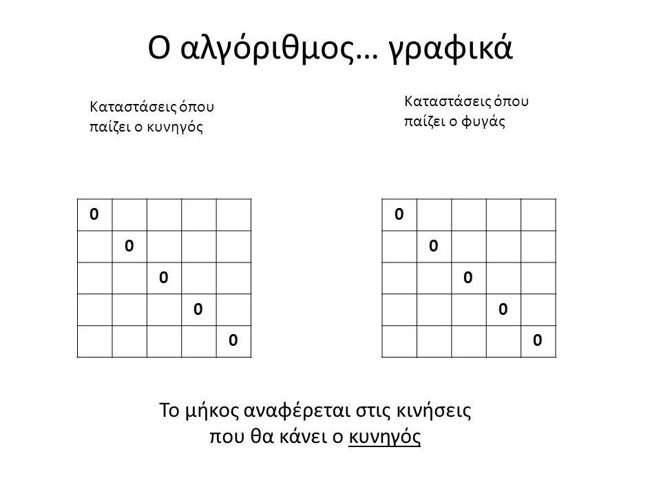 Ο αλγόριθμος… γραφικά 0 0 0 0 0 0 0 0 0 0 Καταστάσεις όπου παίζει ο κυνηγός Καταστάσεις όπου παίζει ο φυγάς Το μήκος αναφέρεται στις κινήσεις που θα κάνει ο κυνηγός