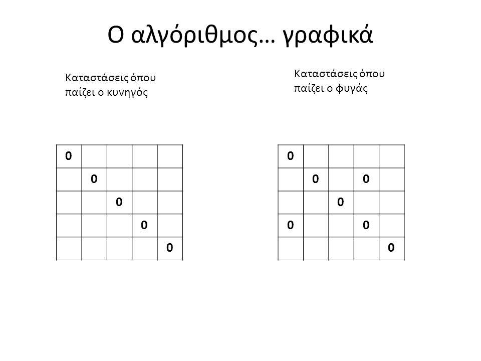 Ο αλγόριθμος… γραφικά 0 0 0 0 0 0 00 0 00 0 Καταστάσεις όπου παίζει ο κυνηγός Καταστάσεις όπου παίζει ο φυγάς