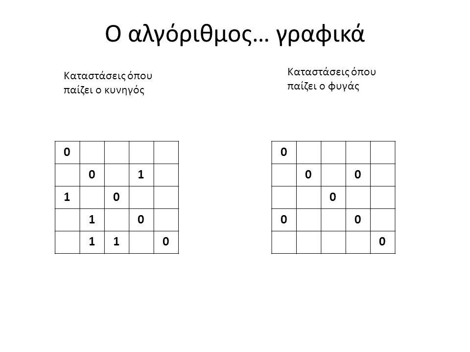 Ο αλγόριθμος… γραφικά 0 01 10 10 110 0 00 0 00 0 Καταστάσεις όπου παίζει ο κυνηγός Καταστάσεις όπου παίζει ο φυγάς