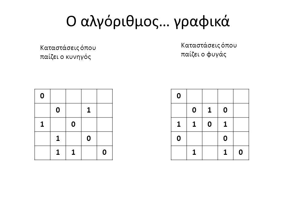 Ο αλγόριθμος… γραφικά 0 01 10 10 110 0 010 1101 00 110 Καταστάσεις όπου παίζει ο κυνηγός Καταστάσεις όπου παίζει ο φυγάς