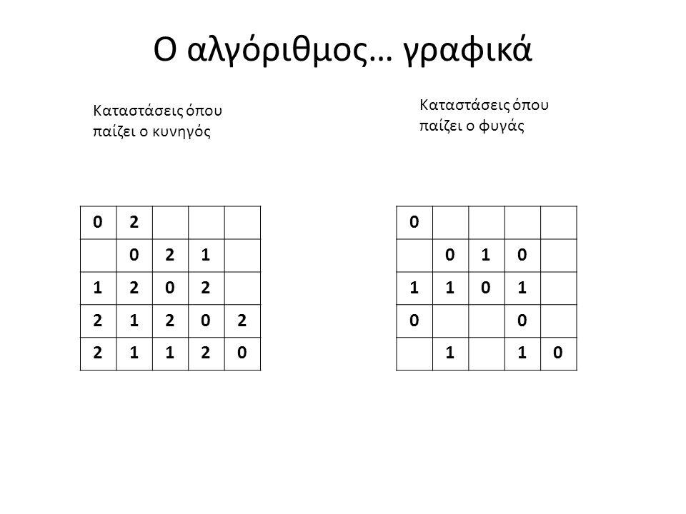 Ο αλγόριθμος… γραφικά 02 021 1202 21202 21120 0 010 1101 00 110 Καταστάσεις όπου παίζει ο κυνηγός Καταστάσεις όπου παίζει ο φυγάς