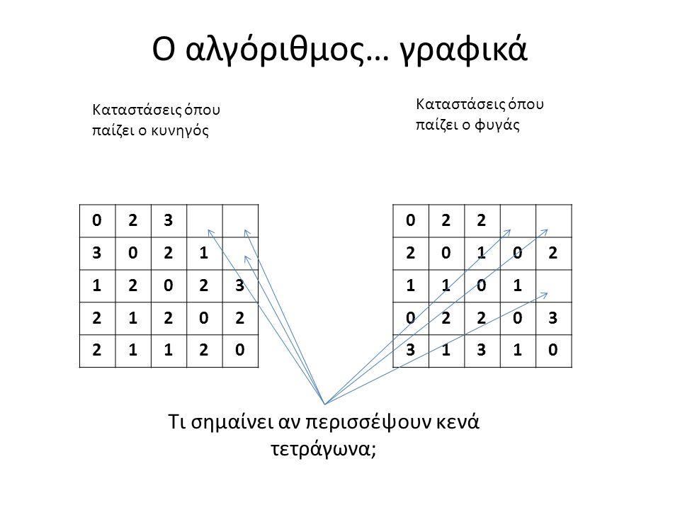 Ο αλγόριθμος… γραφικά 023 3021 12023 21202 21120 022 20102 1101 02203 31310 Καταστάσεις όπου παίζει ο κυνηγός Καταστάσεις όπου παίζει ο φυγάς Τι σημαίνει αν περισσέψουν κενά τετράγωνα;