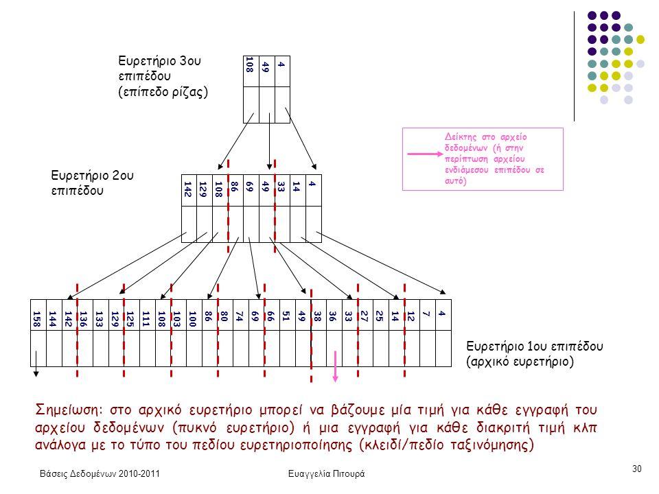 Βάσεις Δεδομένων 2010-2011Ευαγγελία Πιτουρά 30 Ευρετήριο 1ου επιπέδου (αρχικό ευρετήριο) 471214252733363849516669748086100103108111125129133136142144158 41433496986108129142 449 108 Ευρετήριο 2ου επιπέδου Ευρετήριο 3ου επιπέδου (επίπεδο ρίζας) Σημείωση: στο αρχικό ευρετήριο μπορεί να βάζουμε μία τιμή για κάθε εγγραφή του αρχείου δεδομένων (πυκνό ευρετήριο) ή μια εγγραφή για κάθε διακριτή τιμή κλπ ανάλογα με το τύπο του πεδίου ευρετηριοποίησης (κλειδί/πεδίο ταξινόμησης) Δείκτης στο αρχείο δεδομένων (ή στην περίπτωση αρχείου ενδιάμεσου επιπέδου σε αυτό)