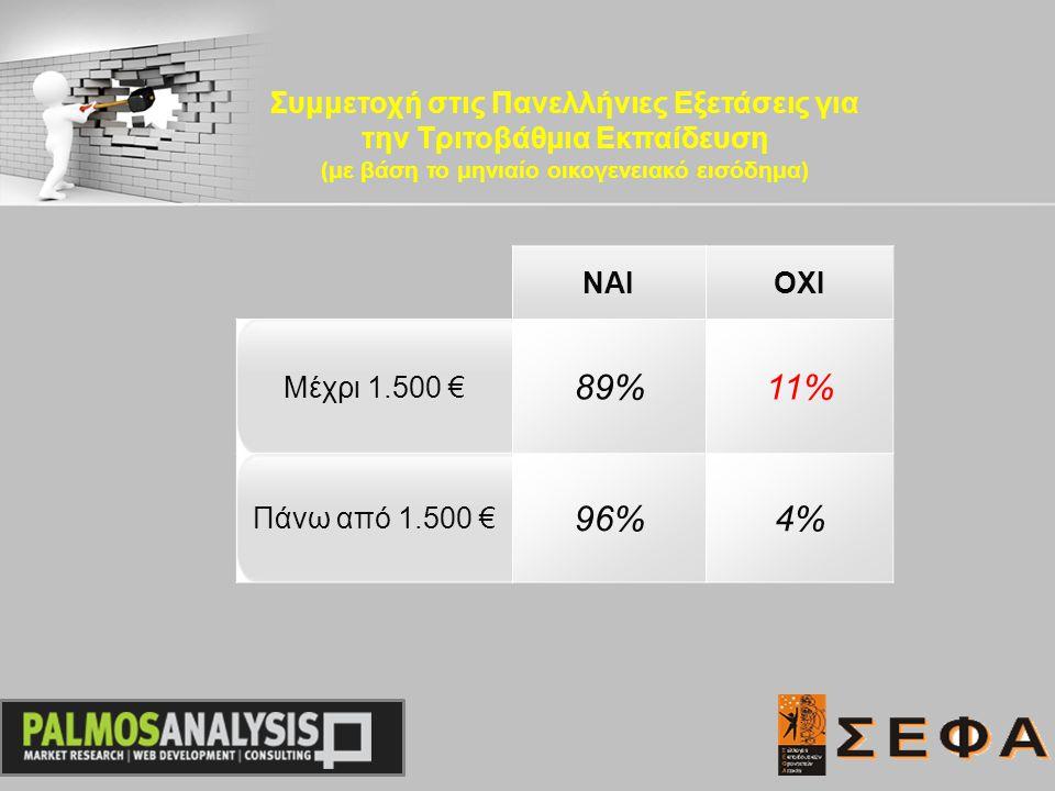 ΝΑΙΟΧΙ Μέχρι 1.500 € 89%11% Πάνω από 1.500 € 96%4% Συμμετοχή στις Πανελλήνιες Εξετάσεις για την Τριτοβάθμια Εκπαίδευση (με βάση το μηνιαίο οικογενειακό εισόδημα)