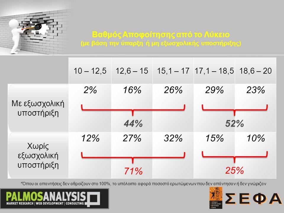 10 – 12,512,6 – 1515,1 – 1717,1 – 18,518,6 – 20 Με εξωσχολική υποστήριξη 2%16%26%26%29%23%23% Χωρίς εξωσχολική υποστήριξη 12%12%27%27%32%15%10% Βαθμός Αποφοίτησης από το Λύκειο (με βάση την ύπαρξη ή μη εξωσχολικής υποστήριξης) 44%44% 71% 52%52% 25%25% *Όπου οι απαντήσεις δεν αθροίζουν στο 100%, το υπόλοιπο αφορά ποσοστό ερωτώμενων που δεν απάντησαν ή δεν γνώριζαν