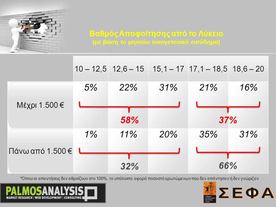 10 – 12,512,6 – 1515,1 – 1717,1 – 18,518,6 – 20 Μέχρι 1.500 € 5%22%31%21%16% Πάνω από 1.500 € 1%11%20%35%31% Βαθμός Αποφοίτησης από το Λύκειο (με βάση το μηνιαίο οικογενειακό εισόδημα) 58% 32% 37% 66% *Όπου οι απαντήσεις δεν αθροίζουν στο 100%, το υπόλοιπο αφορά ποσοστό ερωτώμενων που δεν απάντησαν ή δεν γνώριζαν